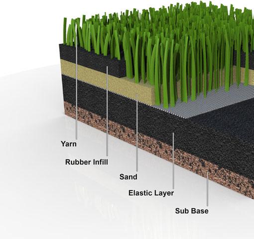 Изкуствена трев аза футбол с пълнеж
